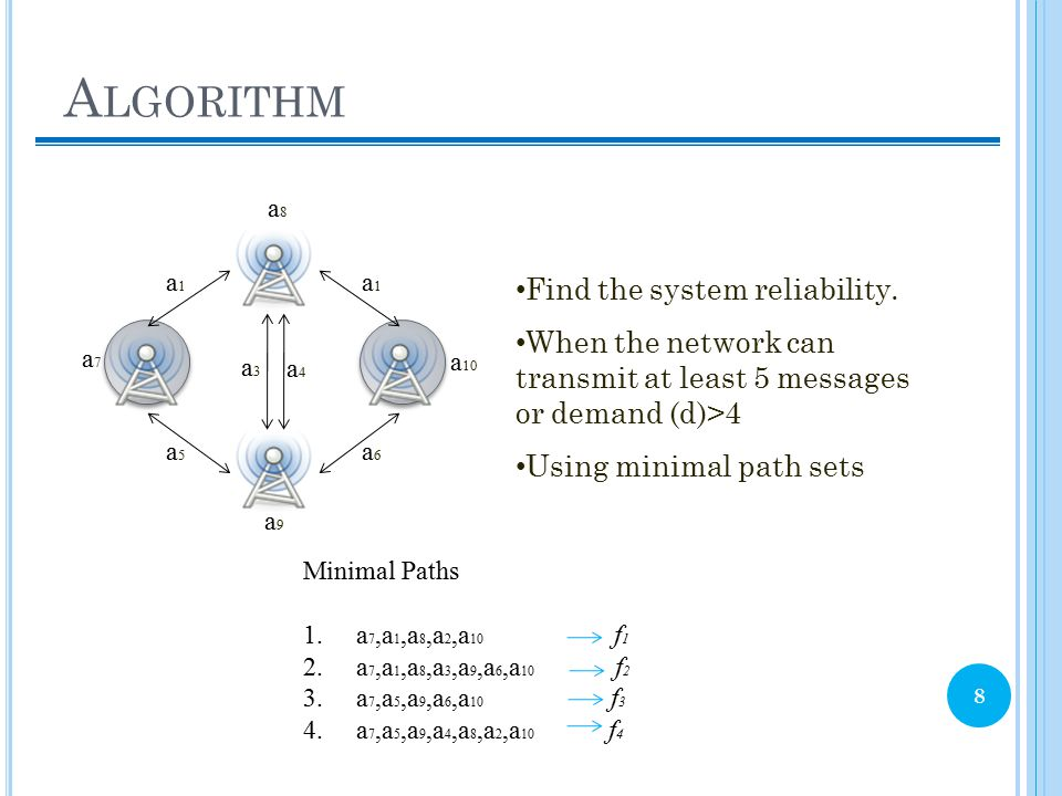 Algorithm Find the system reliability.