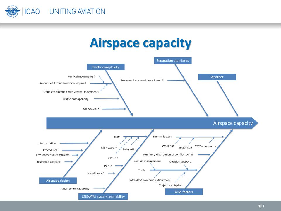 Airspace capacity