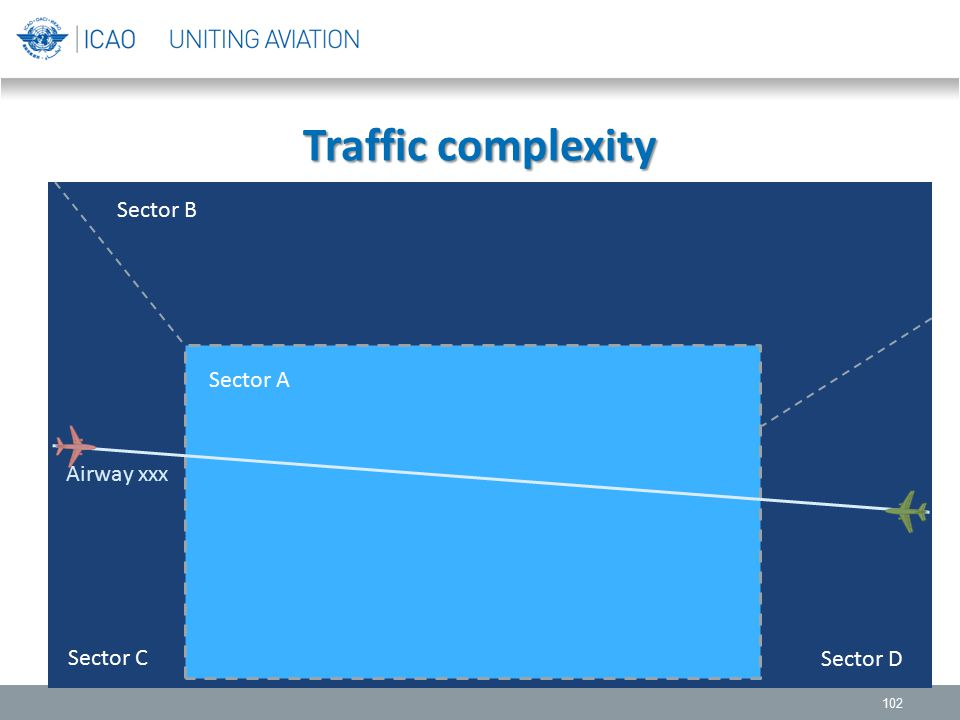 Traffic complexity Sector B Sector A Sector C Sector D Airway xxx