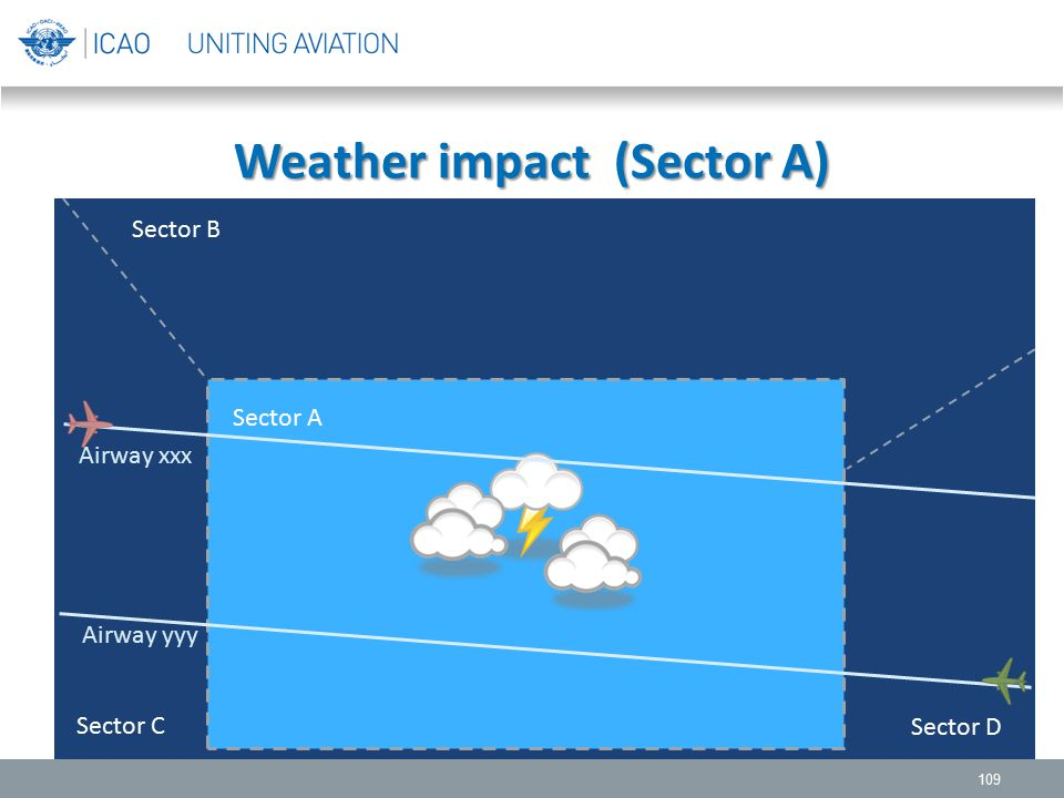 Weather impact (Sector A)