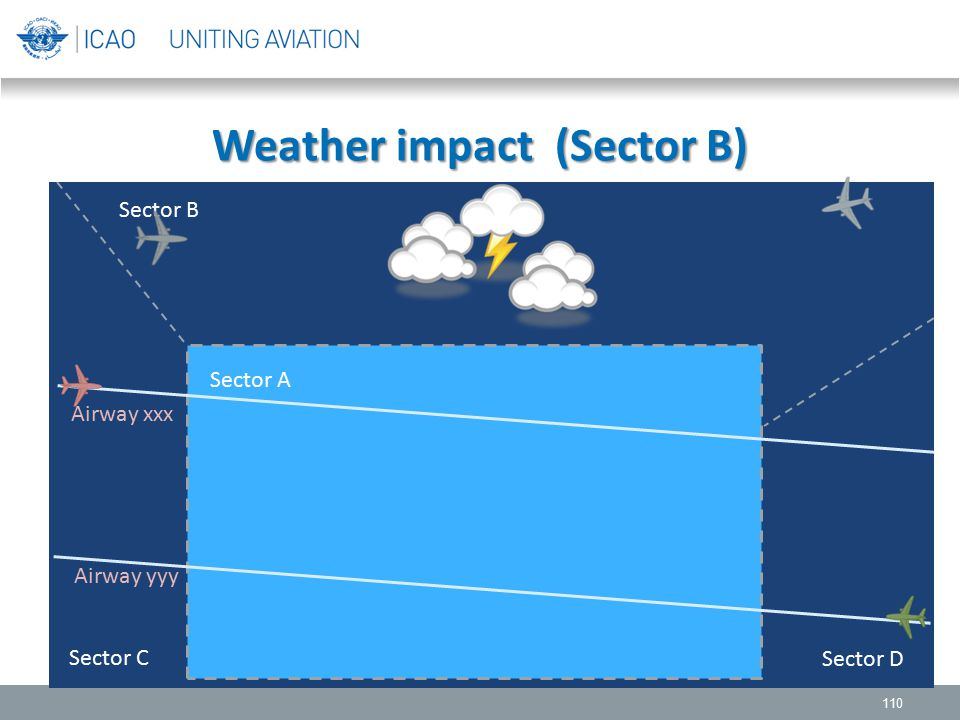 Weather impact (Sector B)