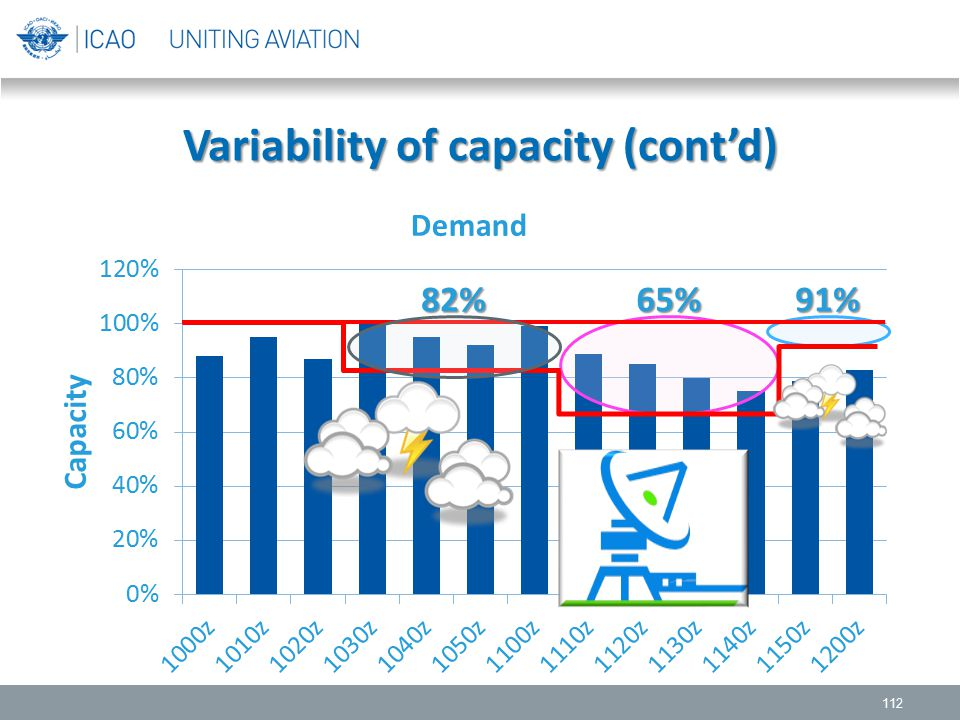 Variability of capacity (cont'd)