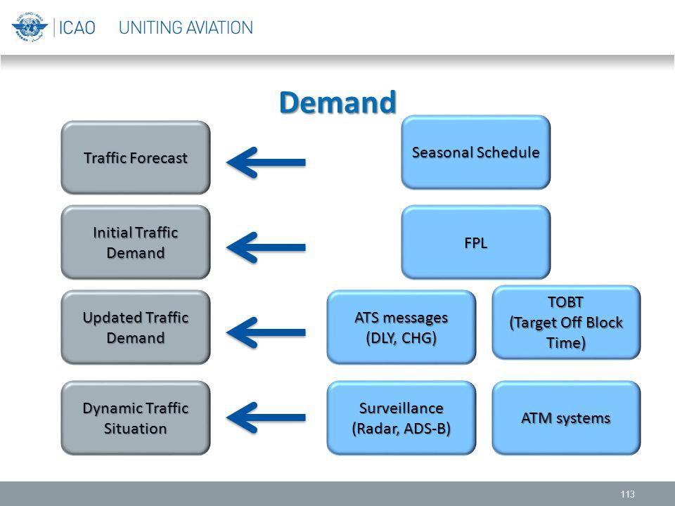 Demand Seasonal Schedule Traffic Forecast Initial Traffic Demand FPL