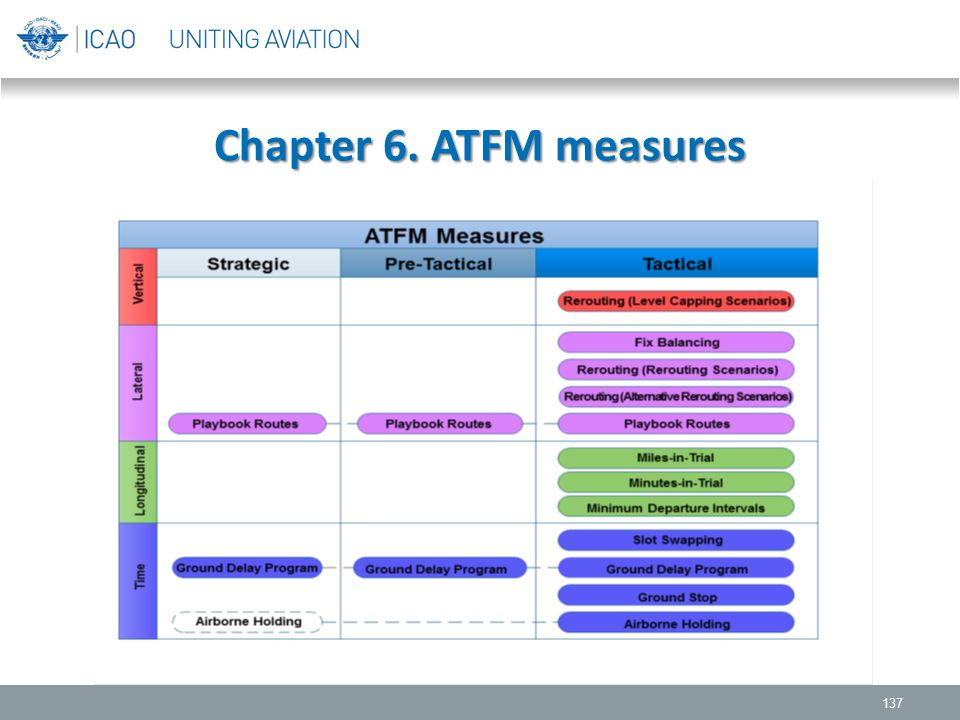 Chapter 6. ATFM measures Strategic Pre-tactical (one day before)