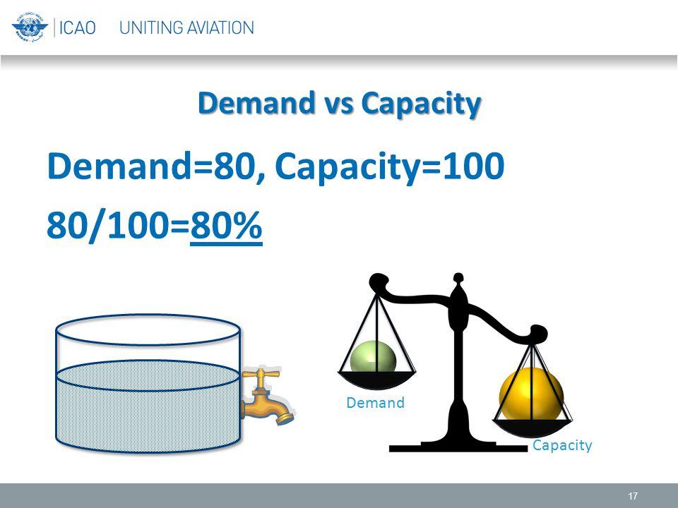 Demand vs Capacity Demand=80, Capacity=100 80/100=80% Demand Capacity