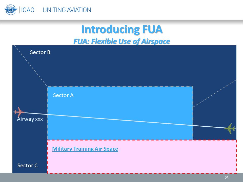Introducing FUA FUA: Flexible Use of Airspace