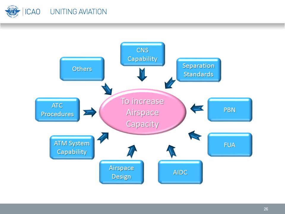 To increase Airspace Capacity CNS Capability Separation Others