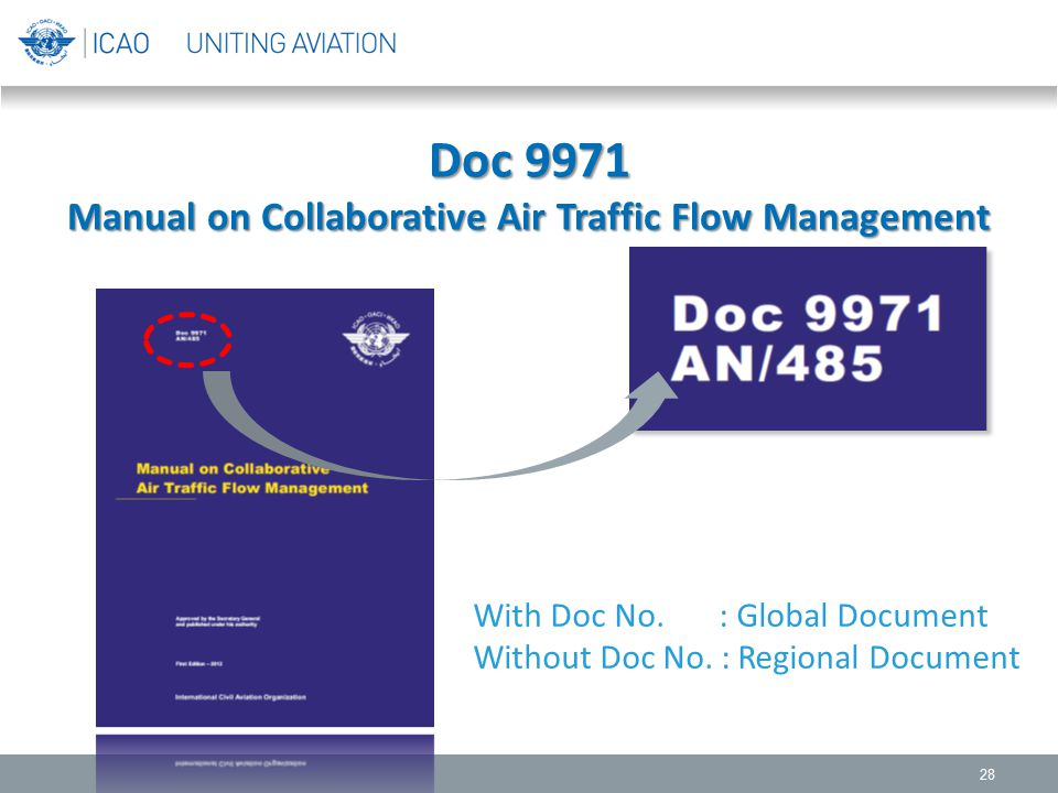 Doc 9971 Manual on Collaborative Air Traffic Flow Management