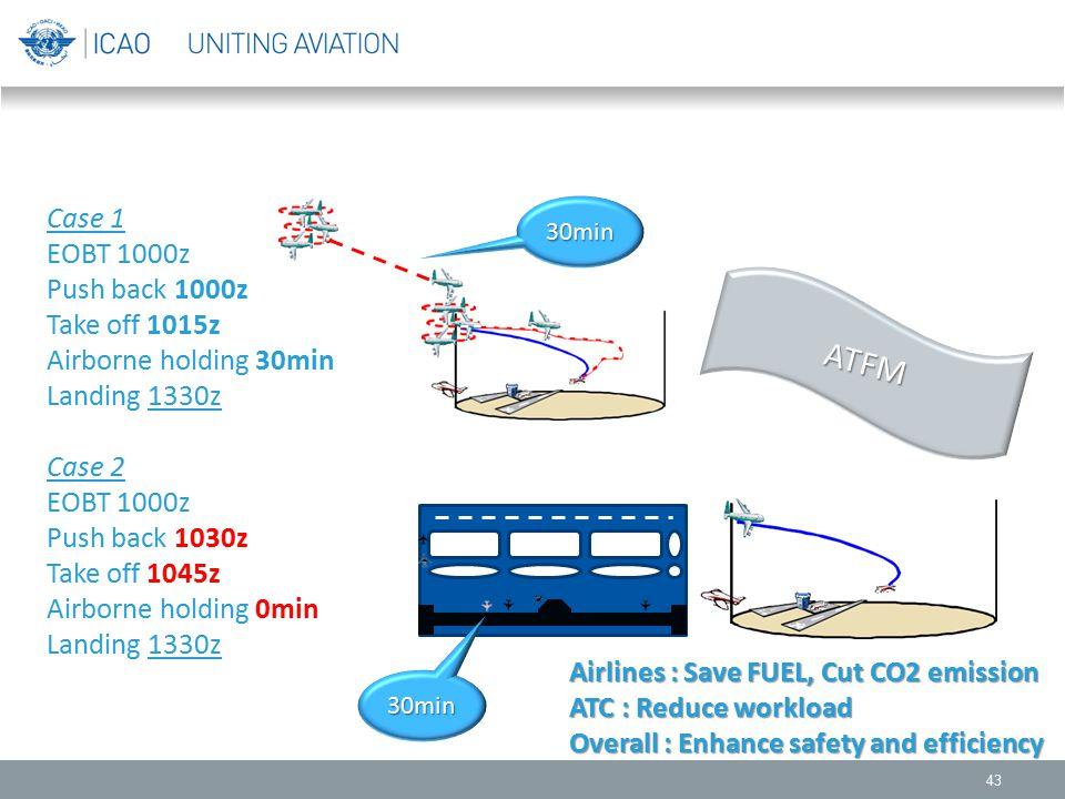 ATFM Case 1 EOBT 1000z Push back 1000z Take off 1015z