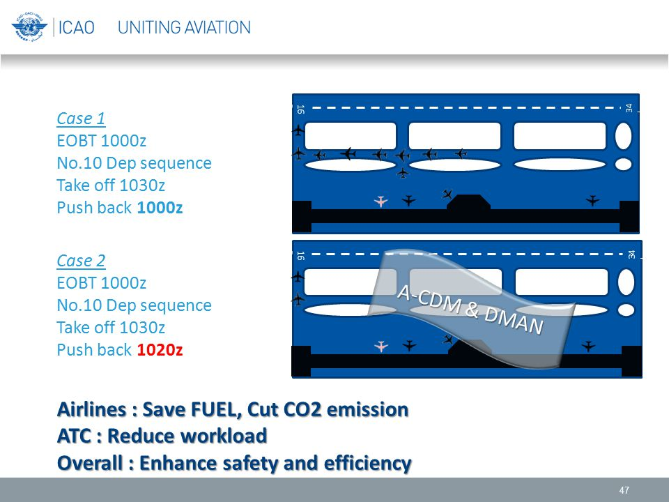 Airlines : Save FUEL, Cut CO2 emission ATC : Reduce workload