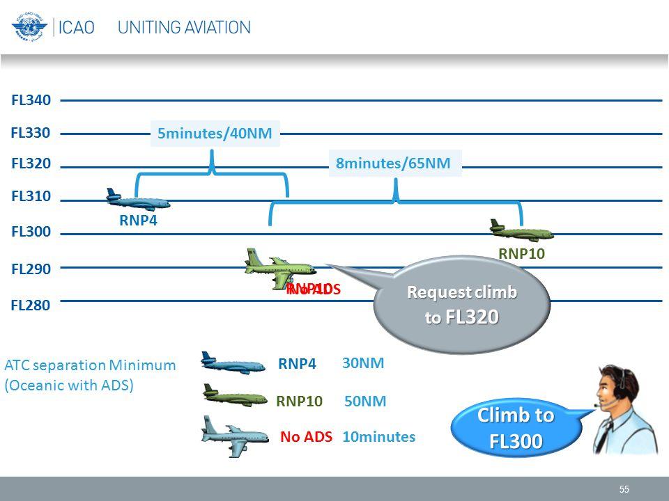 Climb to FL300 Request climb to FL320 FL340 FL330 5minutes/40NM FL320