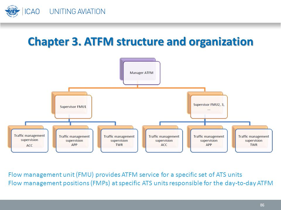 Chapter 3. ATFM structure and organization