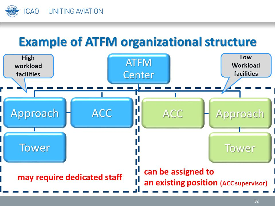 Example of ATFM organizational structure