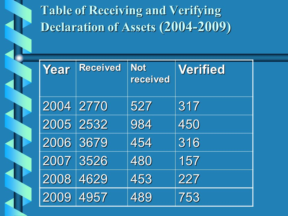 Table of Receiving and Verifying Declaration of Assets (2004-2009)