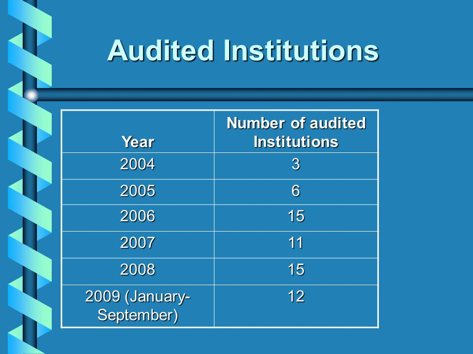 Audited Institutions Year Number of audited Institutions 2004 3 2005 6