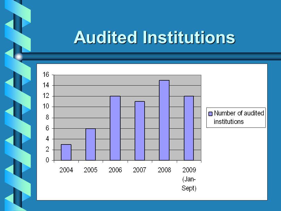Audited Institutions