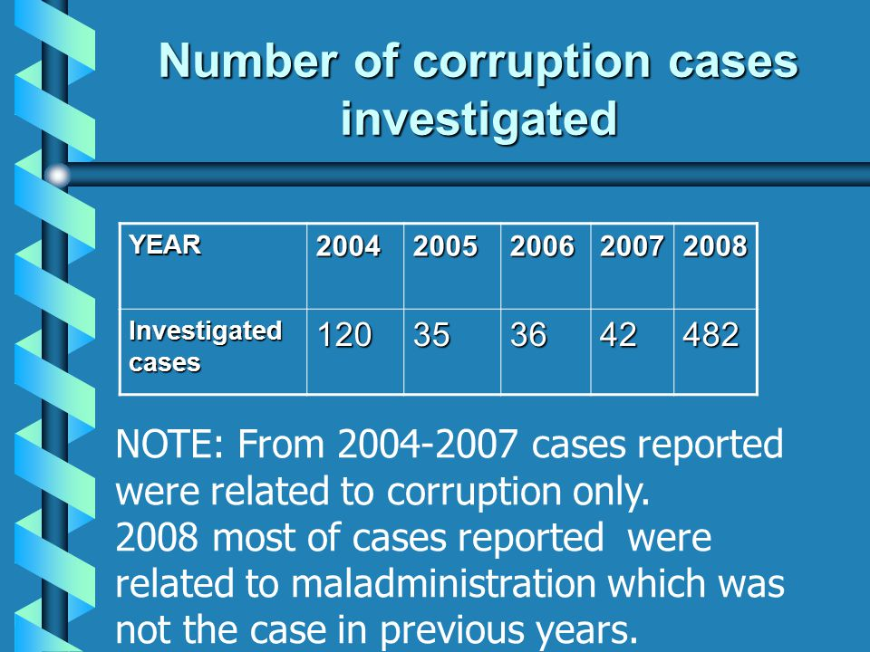 Number of corruption cases investigated
