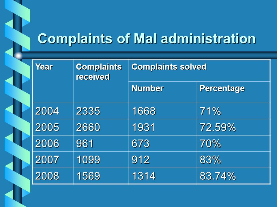 Complaints of Mal administration