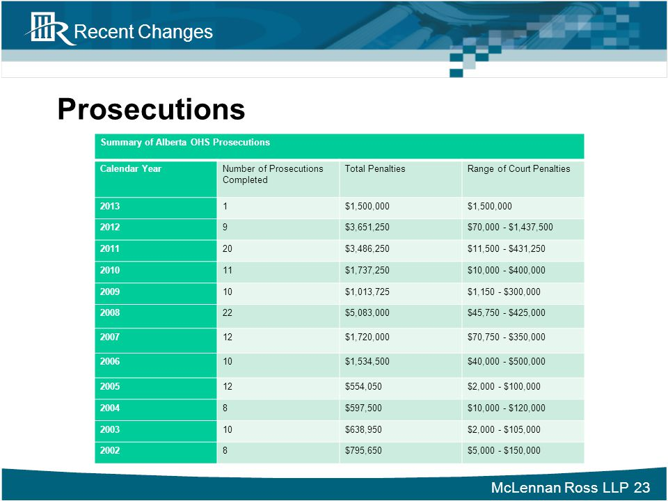 Prosecutions Summary of Alberta OHS Prosecutions Calendar Year