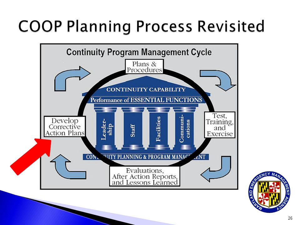 COOP Planning Process Revisited