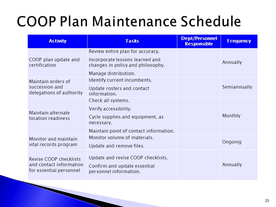 COOP Plan Maintenance Schedule
