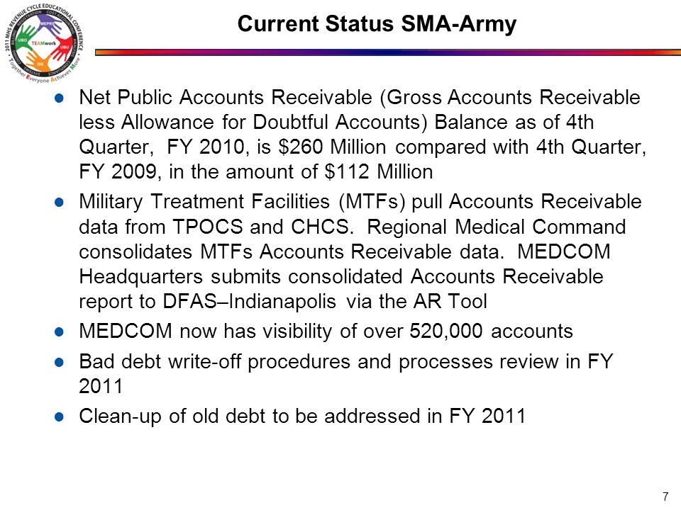 Current Status SMA-Army