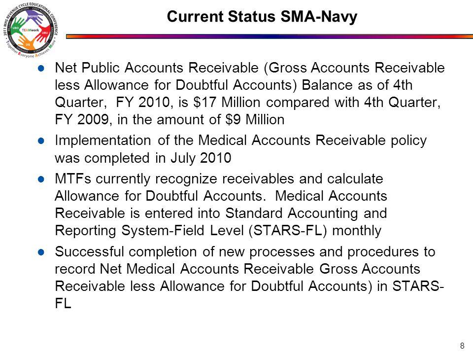 Current Status SMA-Navy