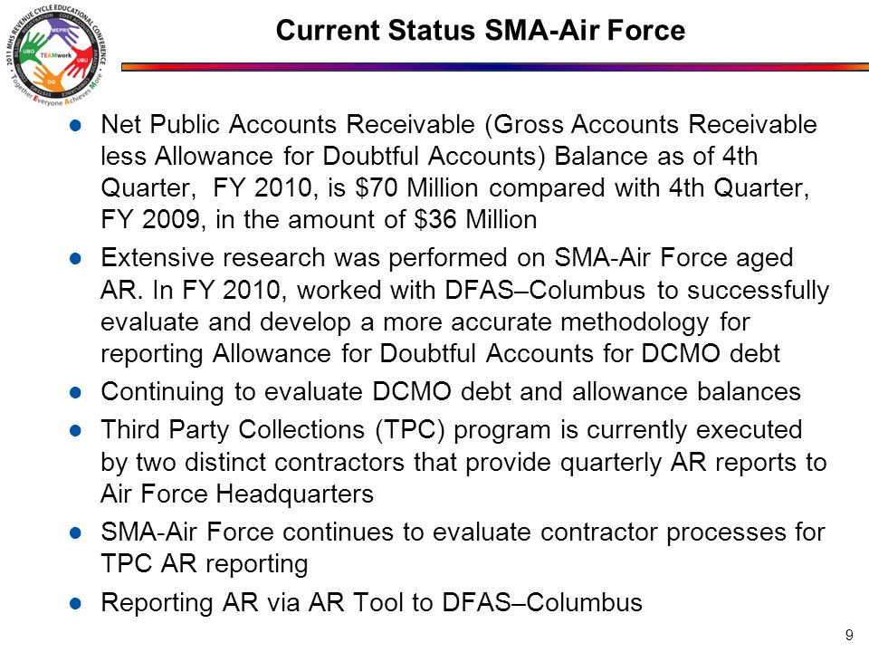 Current Status SMA-Air Force