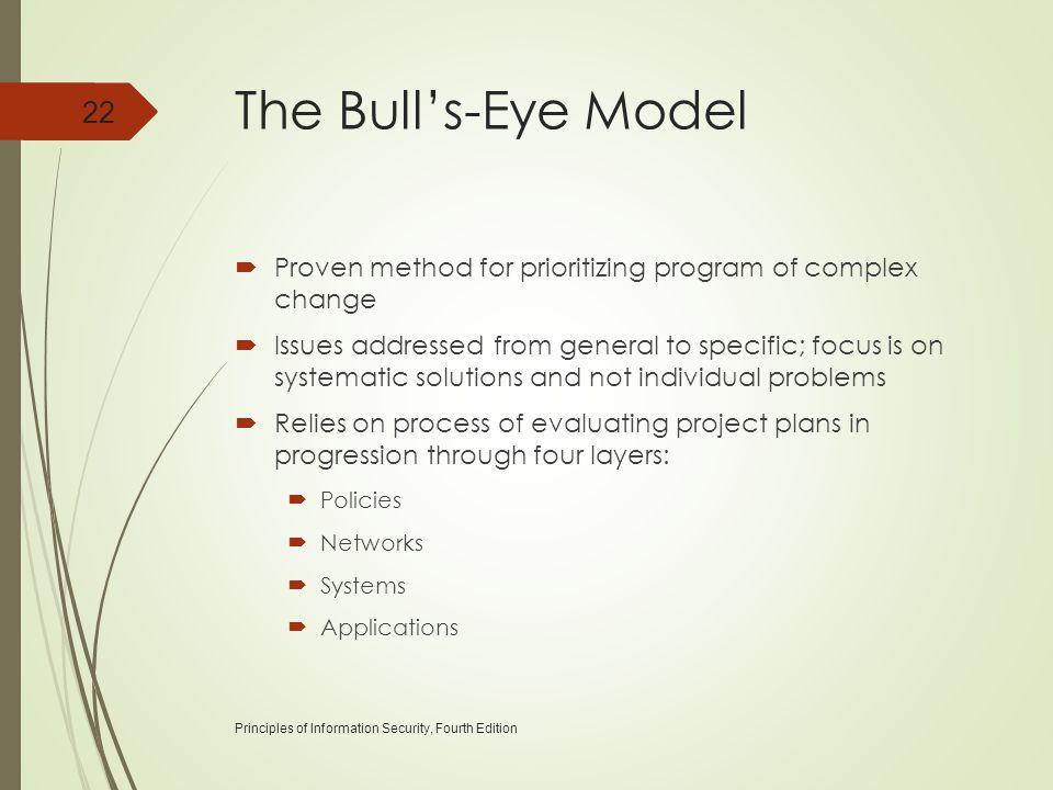 The Bull's-Eye Model Proven method for prioritizing program of complex change.