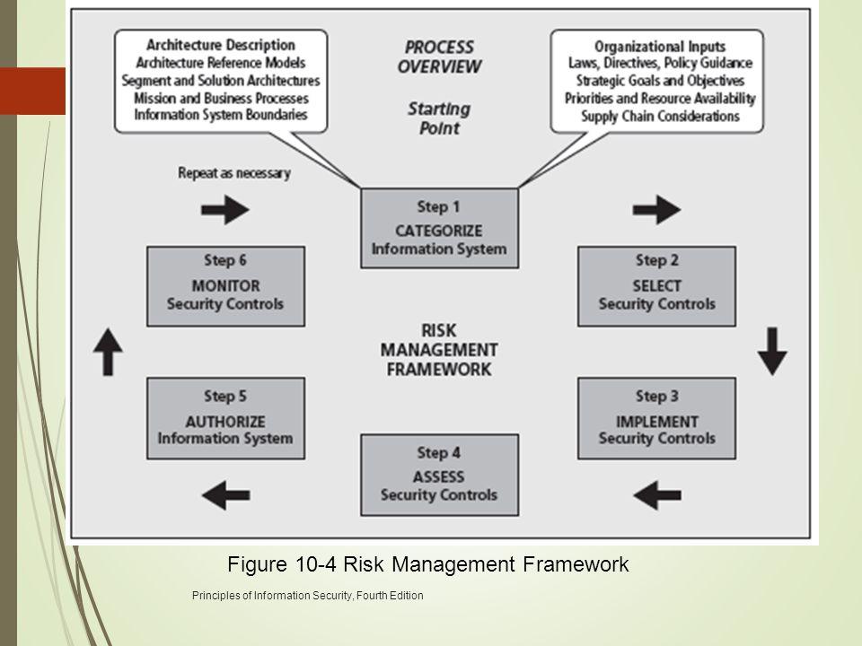 Figure 10-4 Risk Management Framework