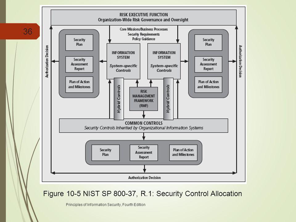 Figure 10-5 NIST SP 800-37, R.1: Security Control Allocation