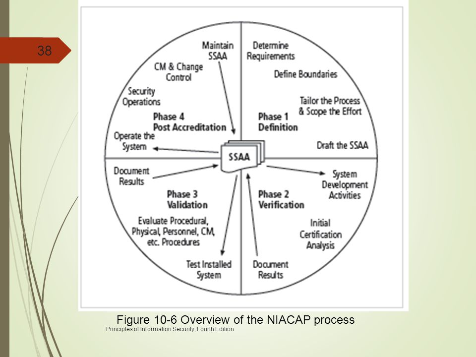 Figure 10-6 Overview of the NIACAP process