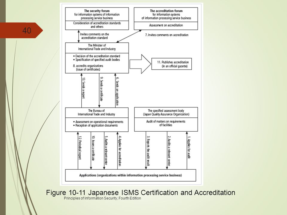 Figure 10-11 Japanese ISMS Certification and Accreditation