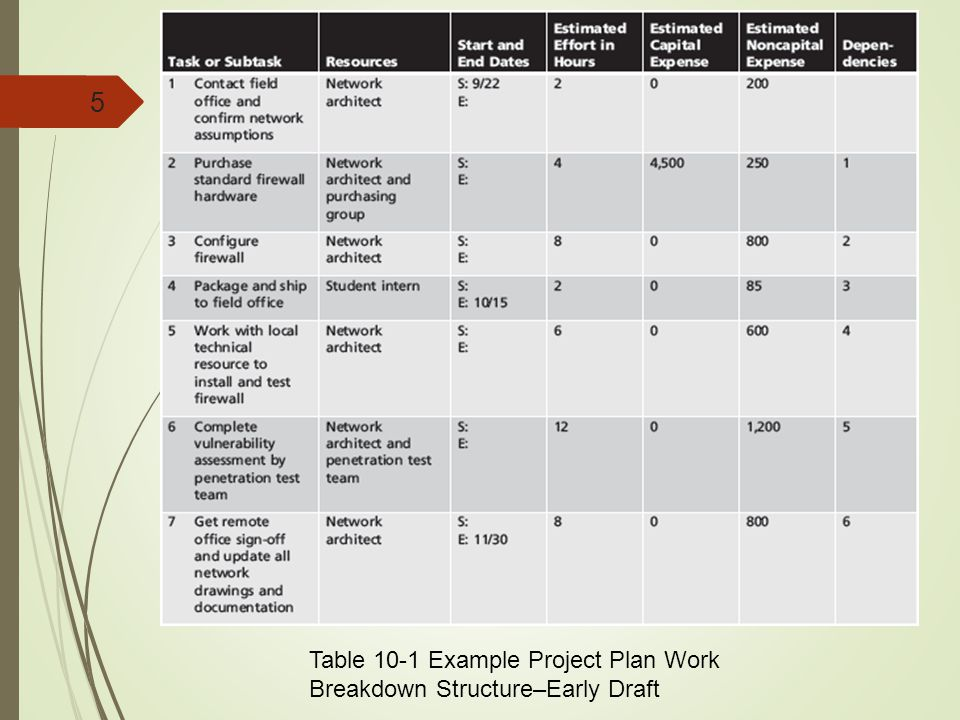 Table 10-1 Example Project Plan Work Breakdown Structure–Early Draft