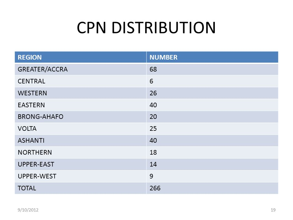 CPN DISTRIBUTION REGION NUMBER GREATER/ACCRA 68 CENTRAL 6 WESTERN 26