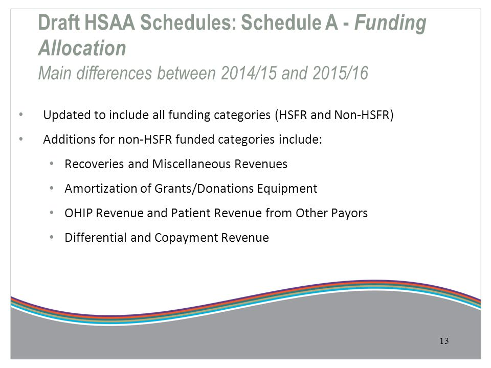 Draft HSAA Schedules: Schedule A - Funding Allocation Main differences between 2014/15 and 2015/16