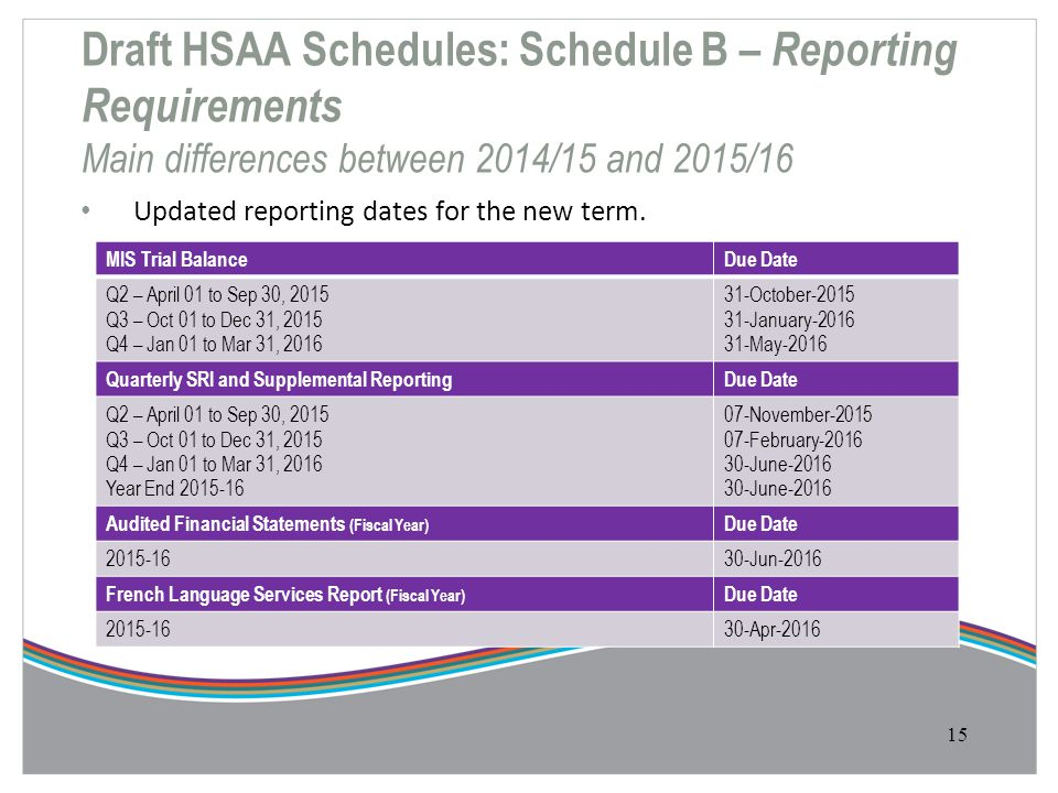 Draft HSAA Schedules: Schedule B – Reporting Requirements Main differences between 2014/15 and 2015/16
