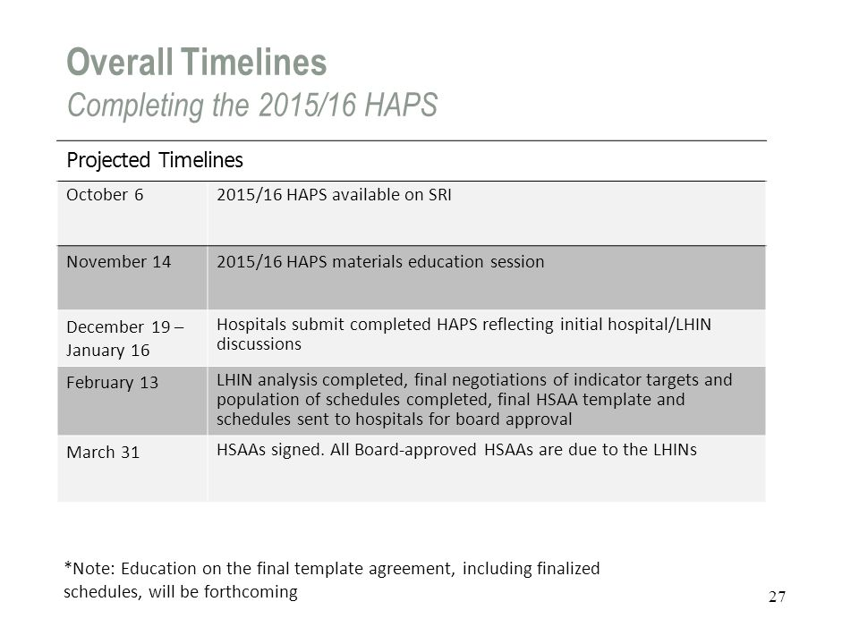 Overall Timelines Completing the 2015/16 HAPS