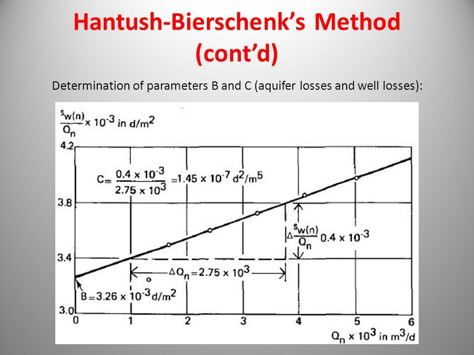 Hantush-Bierschenk's Method (cont'd)