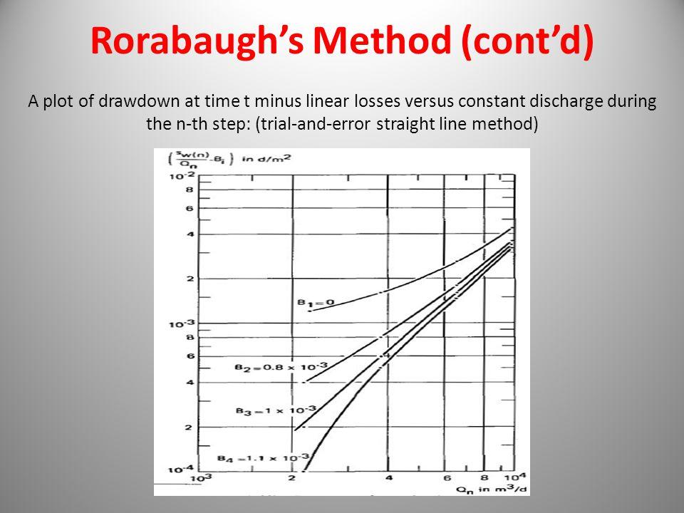 Rorabaugh's Method (cont'd)