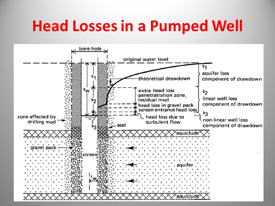 Head Losses in a Pumped Well