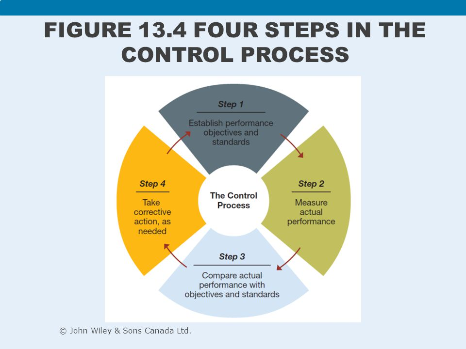 Figure 13.4 Four steps in the control process