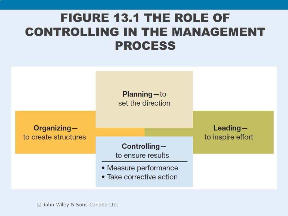 Figure 13.1 The role of controlling in the management process