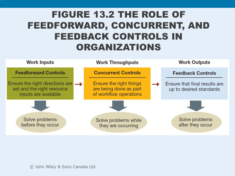 Figure 13.2 The role of feedforward, concurrent, and feedback controls in organizations