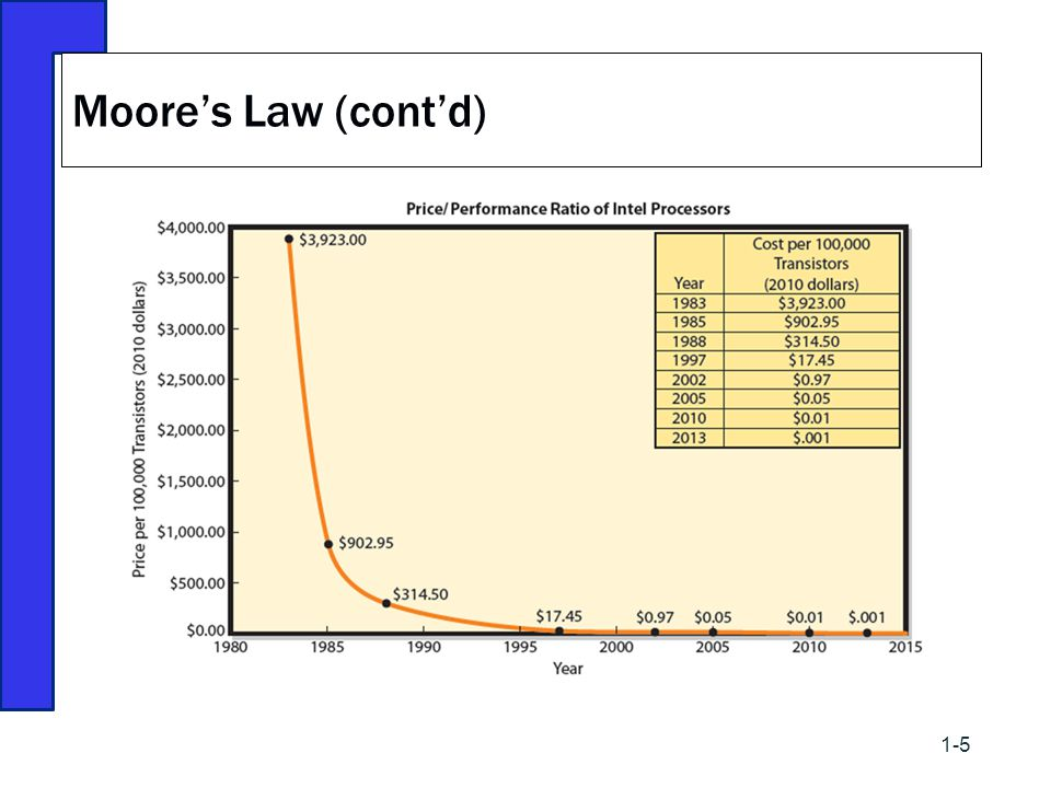 Moore's Law (cont'd)