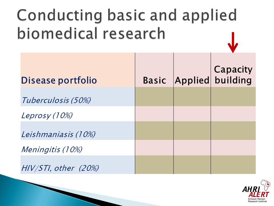 Conducting basic and applied biomedical research