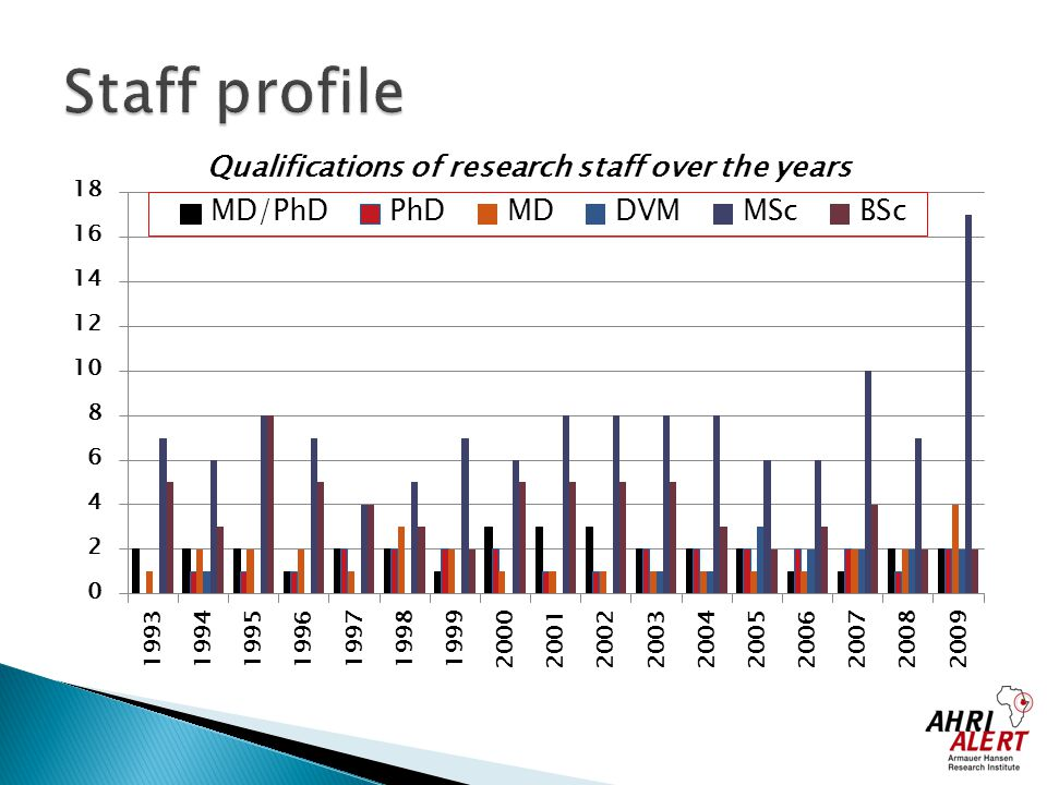 Staff profile Qualifications of research staff over the years