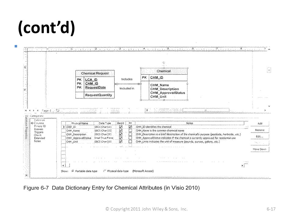 (cont'd) Example of Data Dictionary of Entry for Relationship