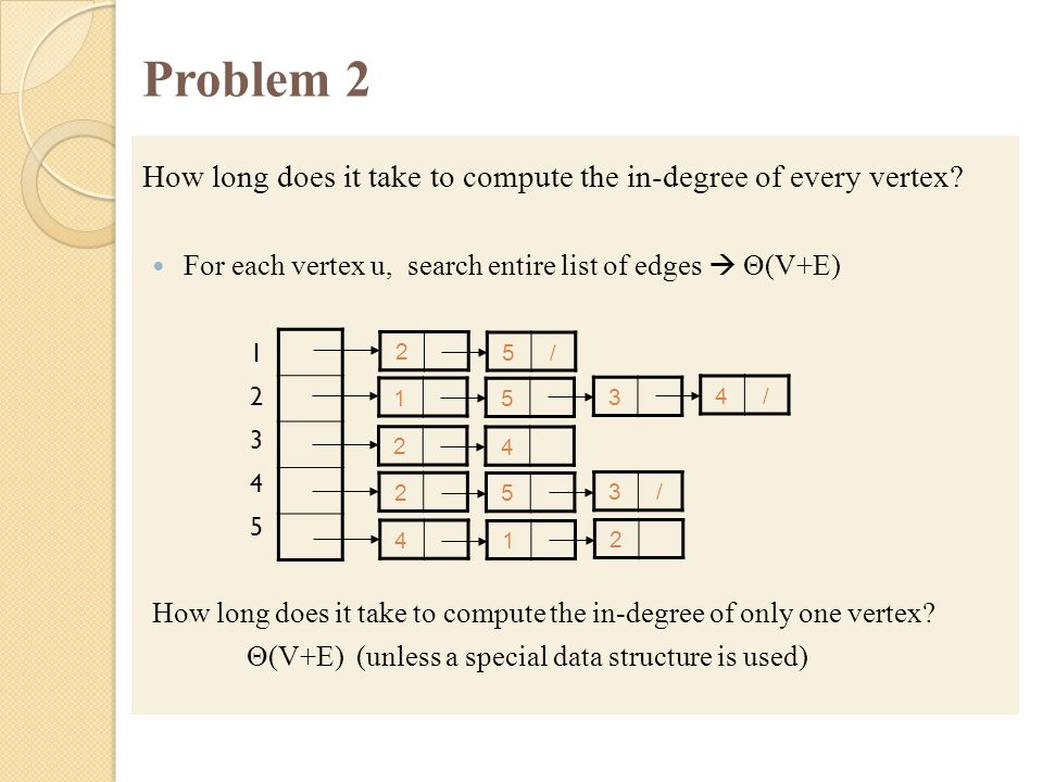 Problem 2 How long does it take to compute the in-degree of every vertex For each vertex u, search entire list of edges  Θ(V+E)