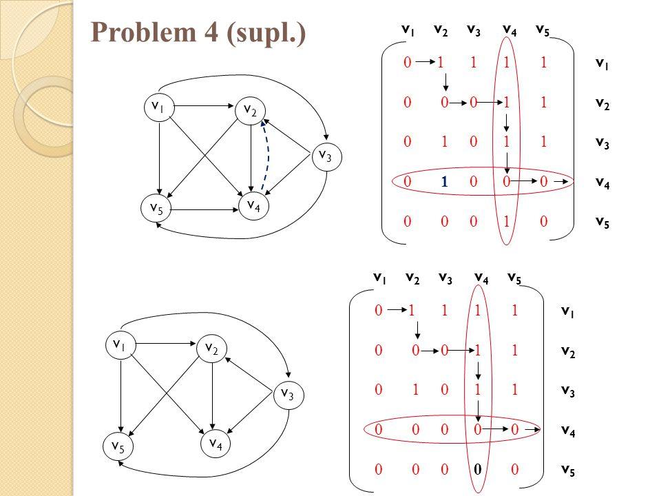 Problem 4 (supl.) v1 v2 v3 v4 v5 0 1 1 1 1 v1 0 0 0 1 1 v2 0 1 0 1 1